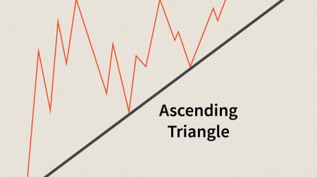 Guía para intercambiar el patrón de triángulos en Pocket Option